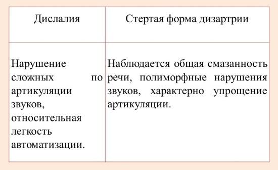 Отличия дислалии от стертой дизартрии