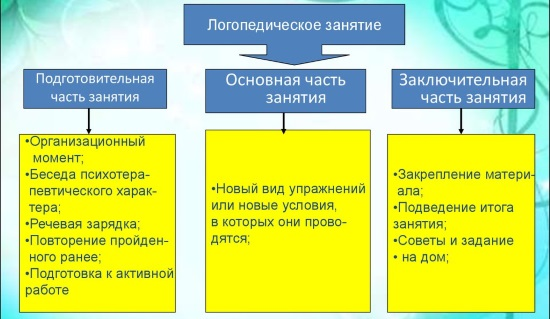 Структура логопедического занятия