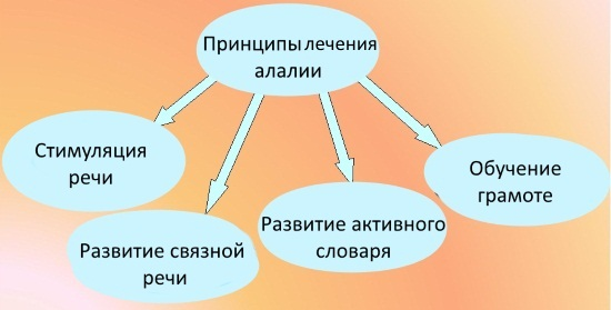 Принципы лечения алалии