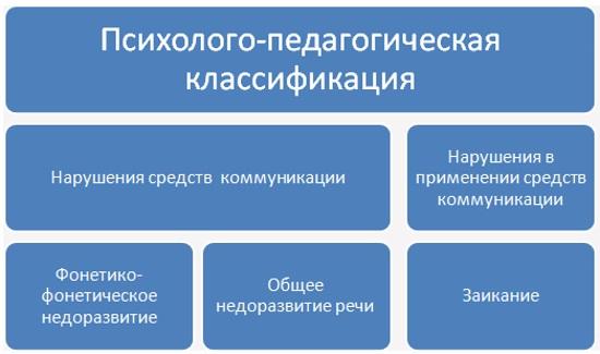 Психолого-педагогическая классификация нарушения речи