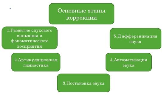 Основные этапы коррекции звукопроизношения