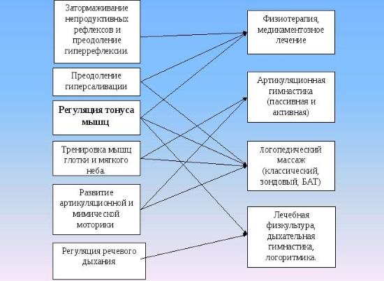Принципы лечения дизартрии