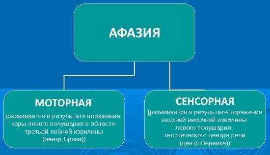 Формы афазии