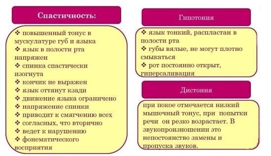 Клинические симптомы дизартрии