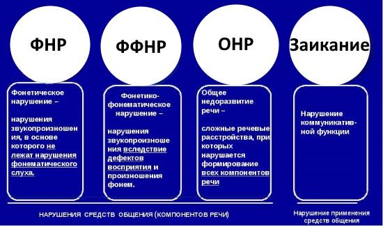 Психолого-педагогическая классификация речевых нарушений