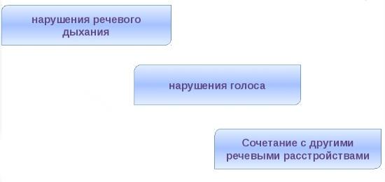 Основные проявления дизартрии