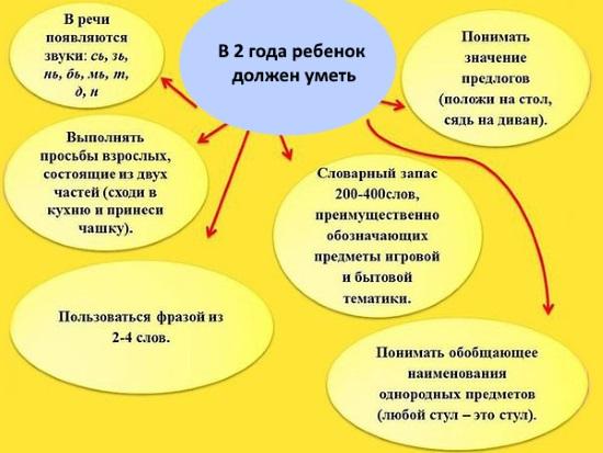 Нормы развития ребенка в 2 года