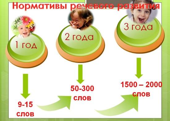 Нормы речевого развития от 1 до 3 лет