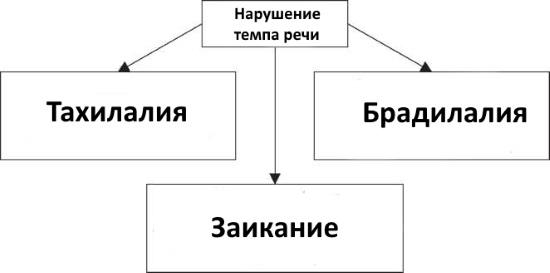 Классификация нарушений темпа речи