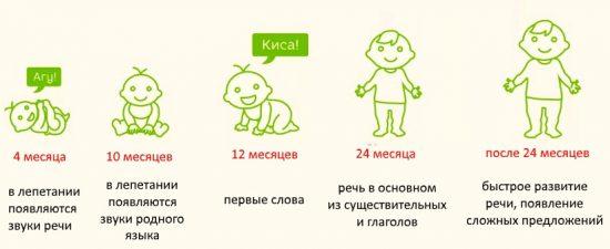 Нормы развития речи у детей