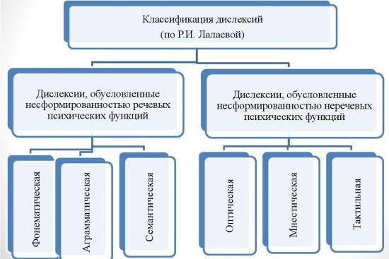 Классификация дислексий по Р.И. Лалаевой