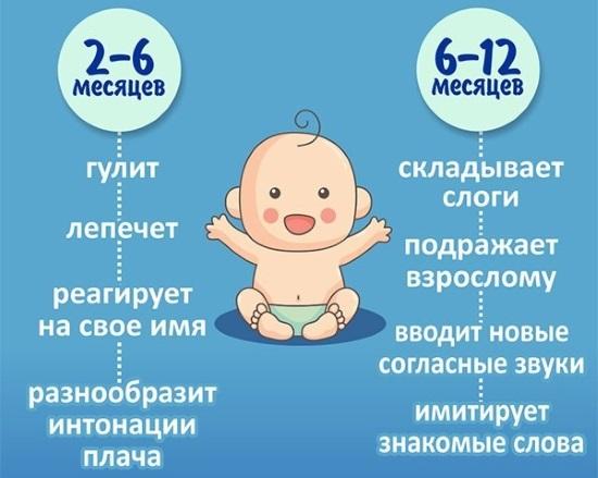 Нормы речевого развития ребенка до года