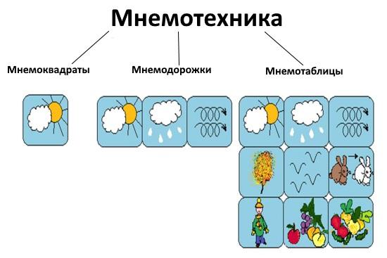 Виды мнемотехники