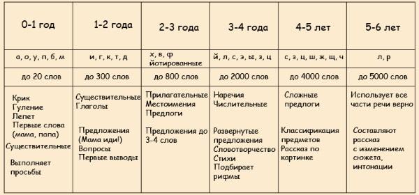 Нормы речевого развития от 0 до 6 лет