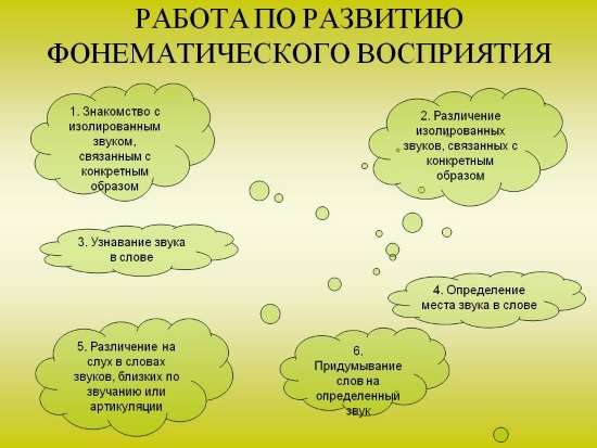 Развитие фонематического восприятия