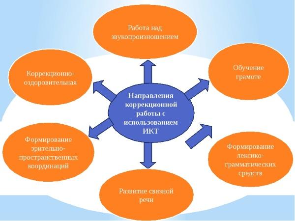 Направления коррекционной работы с использованием ИКТ